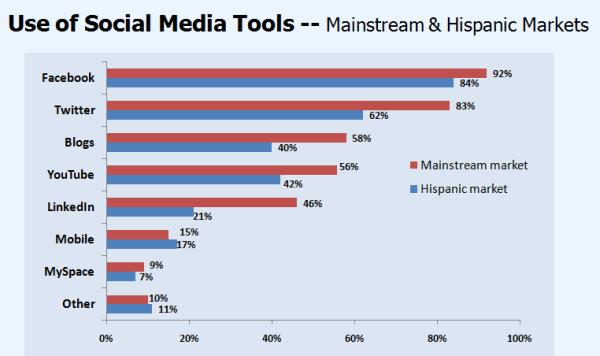 Hispanic Social Media Survey