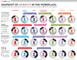 Snapshot of Diversity in the Workplace
