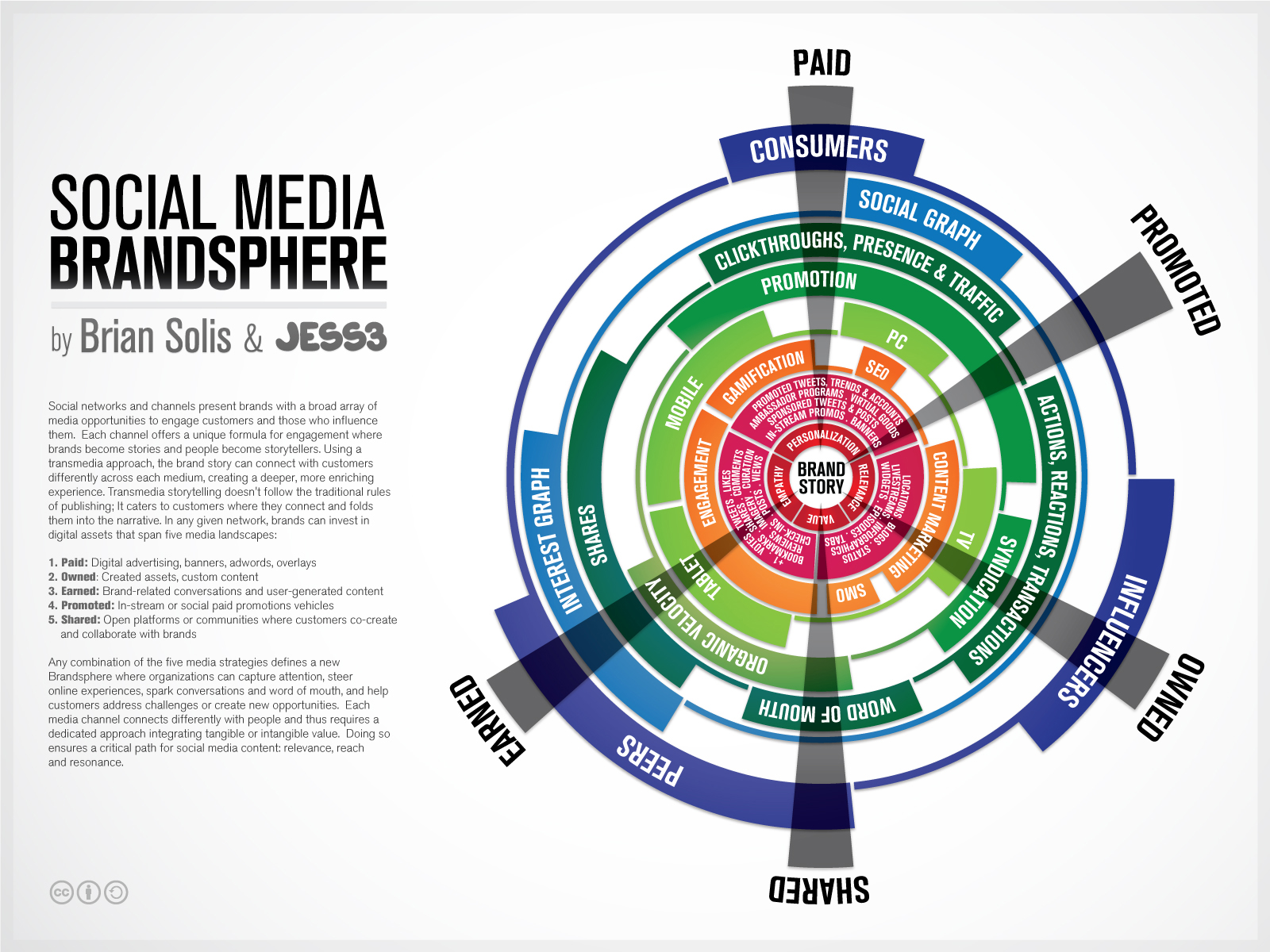 New Infographic: Introducing the Brandsphere