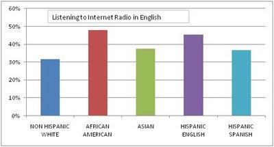 Listening to Internet Radio in English