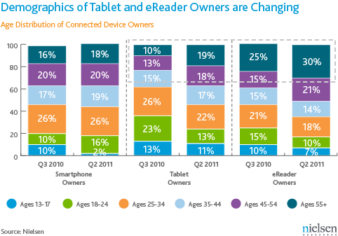 Changing Demographics of Tablet and eReader Owners in the US