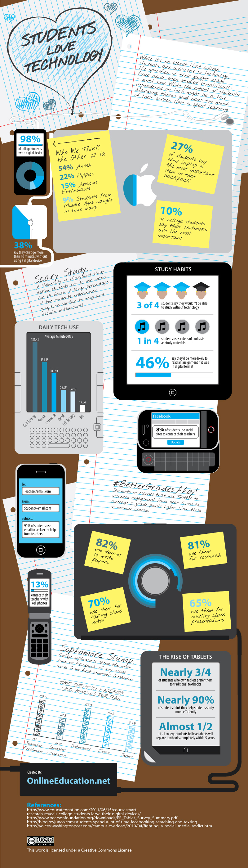 How college students use social media