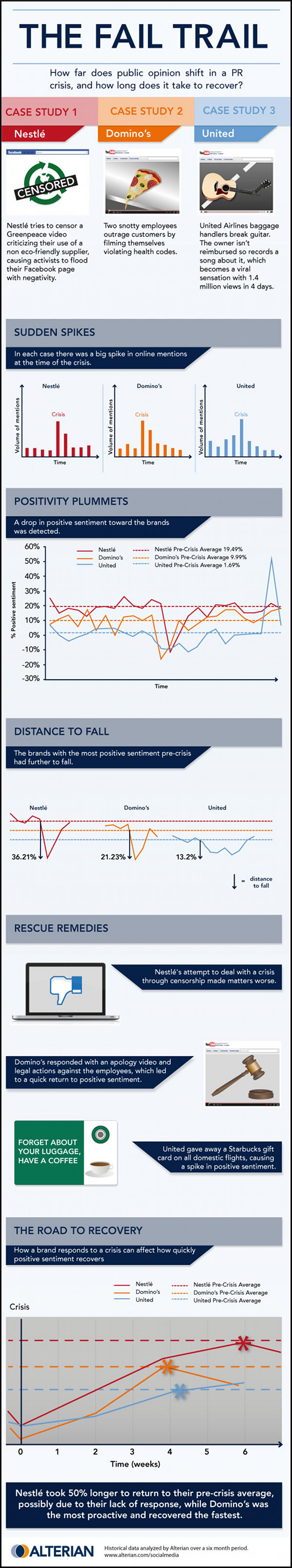 New Infographic: The Fail Trail – Understanding Crisis Communications