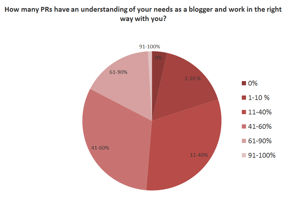 NEW SURVEY: 19% of bloggers say PRs put them under pressure not criticize their clients