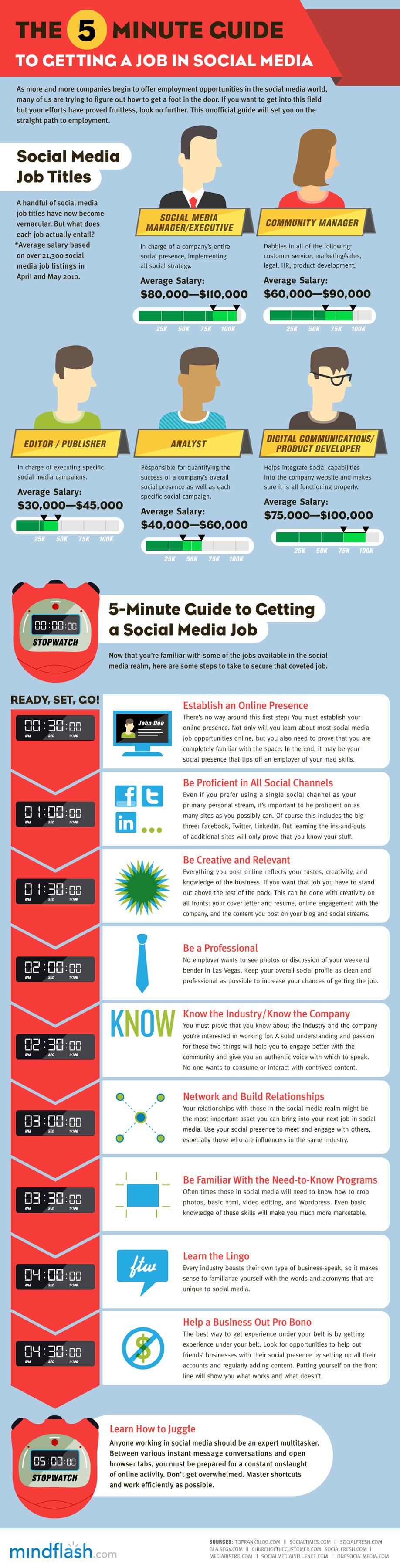 NEW Infographic: How To Get A Job In Social Media In 5 Minutes