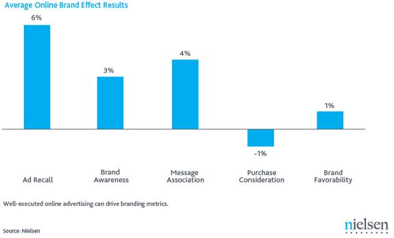 Research Shows Link Between Online Brand Metrics & Offline Sales [REPORT]