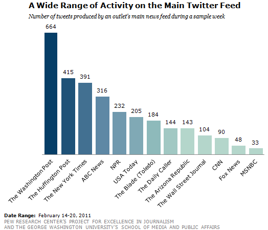 Media Use of Twitter