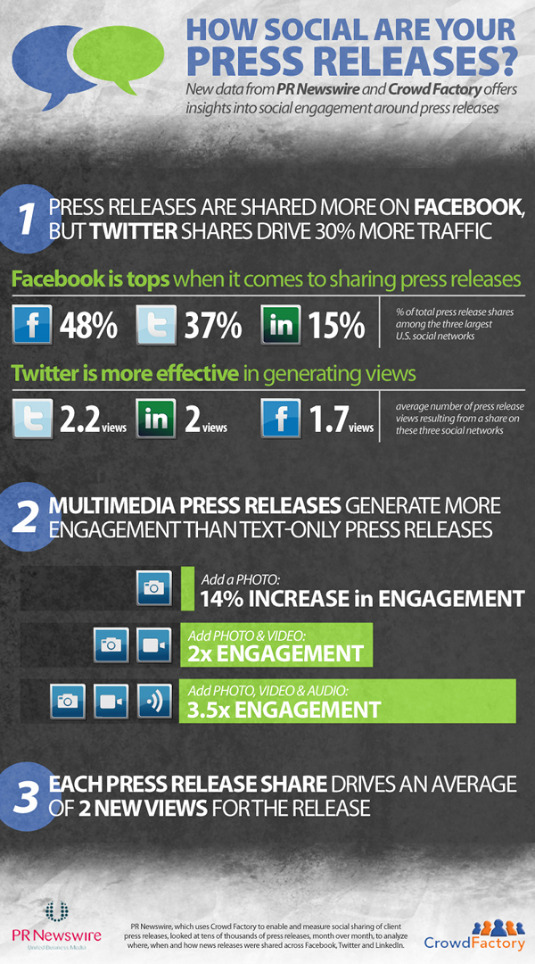 Facebook Generates Most Sharing of Press Releases [INFOGRAPHIC]