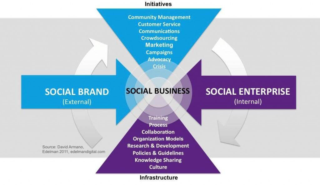 social-business1-1024x594
