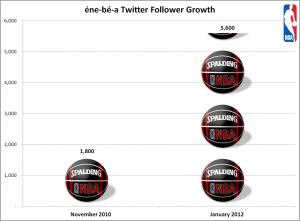 enebea twitter follower growth