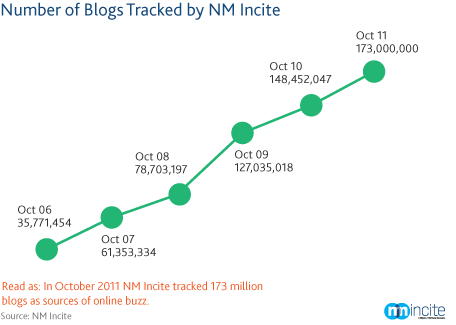 Buzz in the Blogosphere: Millions More Bloggers & Blog Readers [REPORT]