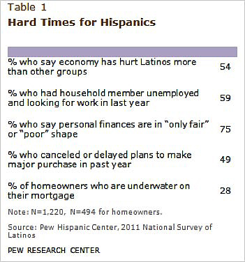 The Ecology & Geography Of Hispanic Consumers