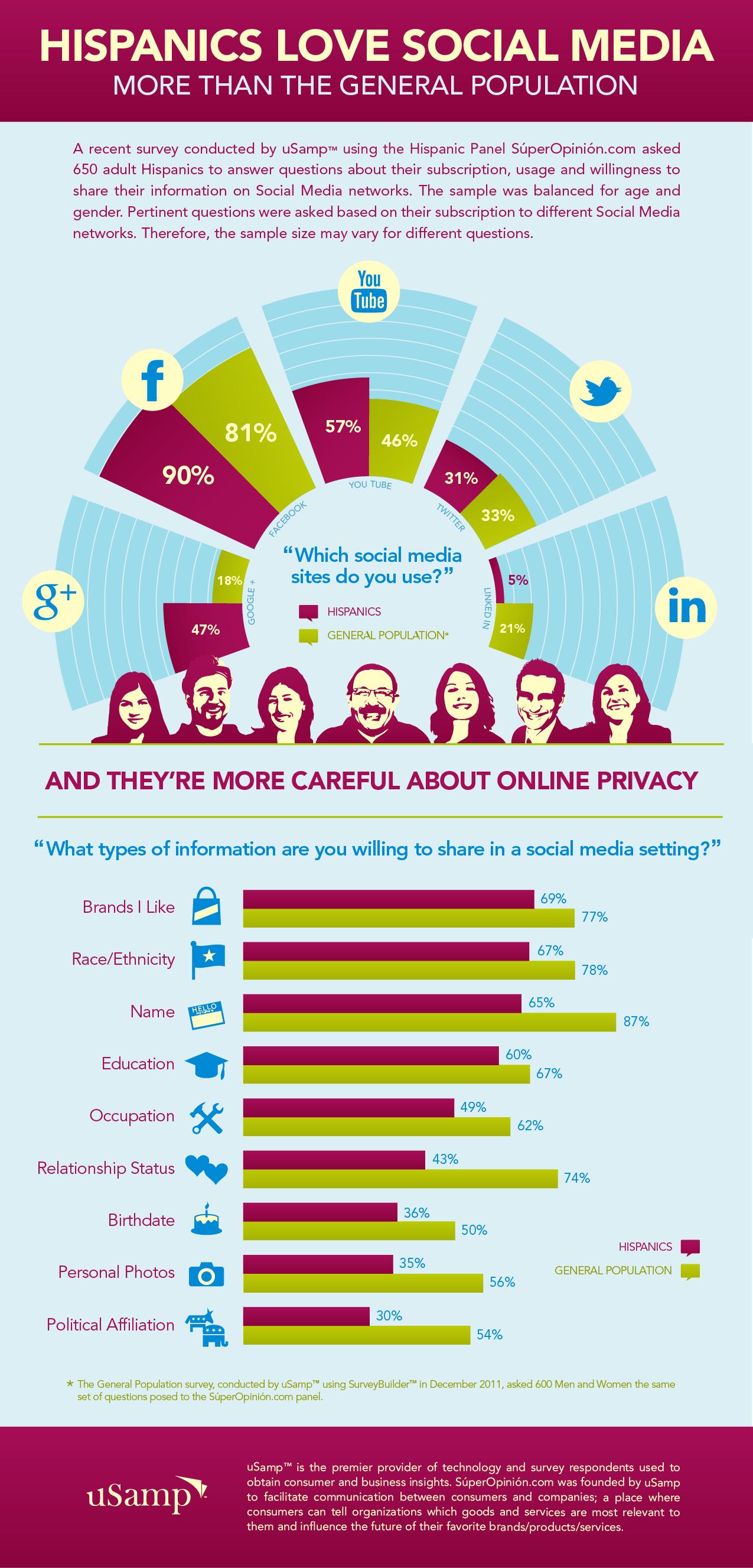 Hispanic Social Media Habits & Privacy Concerns Study [INFOGRAPHIC]