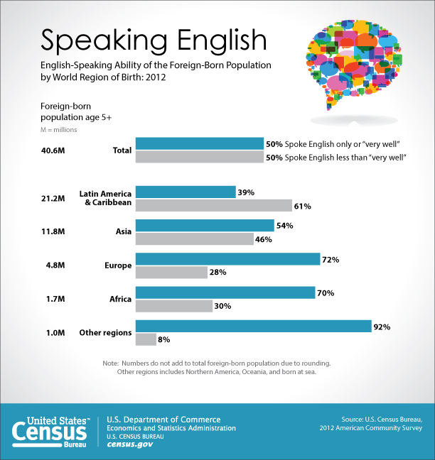 importance of english as a global Importance of learning english - download as word doc (doc / docx), pdf file (pdf), text file (txt) or read online.