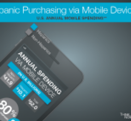 Study reveals Hispanic spending on mobile devices has reached $10.1 billion