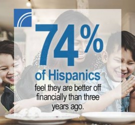 MassMutual study findings show Latinos feel optimistic, resilient about their financial situation