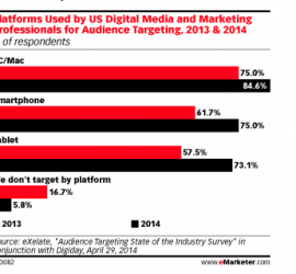 REPORT: Interest in Mobile Audience Targeting Rises