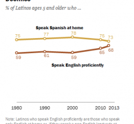 STUDY: English Proficiency on the Rise Among Latinos