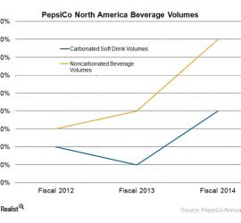 PepsiCo Launches Pepsi Limon in May, Targets Hispanics