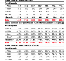 STUDY: Hispanics Make Social a Crucial Part of Digital Lives