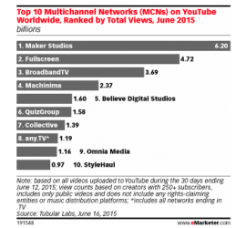 [REPORT] Multichannel Networks and Branded Content: The Good, the Bad and the Future