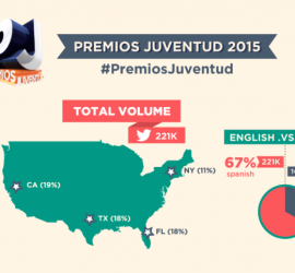 BodenPR releases Infographic and real-time data from Premios Juventud