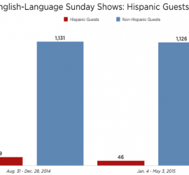 STUDY reveals fewer Hispanic Guests appear on  Sunday Shows and Single-Issue Emphasis On Immigration Continues