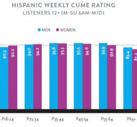 STUDY: Hispanic & Black Audiences and their radio listening habits