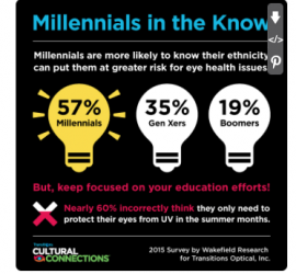 INFOGRAPHIC: Cultural Diversity of #Millennials is influencing eyeglass preferences