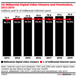 REPORT: Millennials & Video: Insights into Their Evolving Screen Choices and Viewing Habits