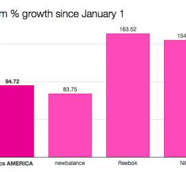 CASE STUDY: How Reebok got 8,000 percent growth on social media in 18 months