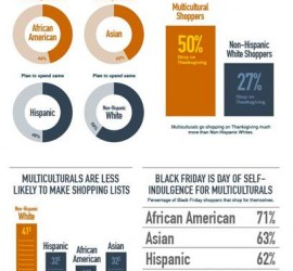 Infographic: Multiculturals are expected to outspend non-Hispanic whites on Black Friday